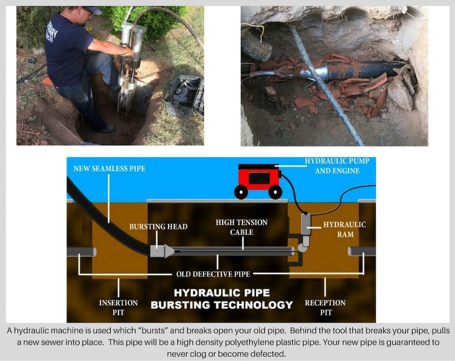 Collapsed Pipe Repair Tucson