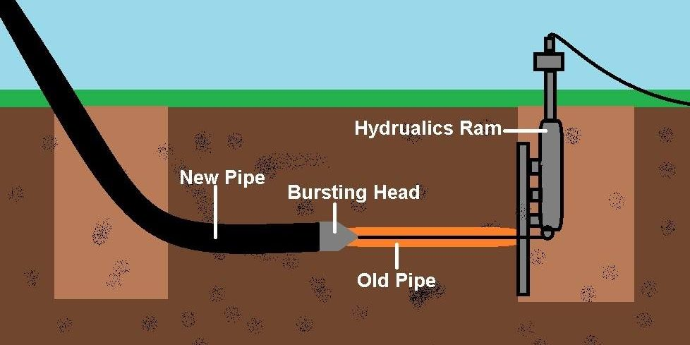 The large pros and small cons of using trenchless sewer repair for Sewer liners pros and cons