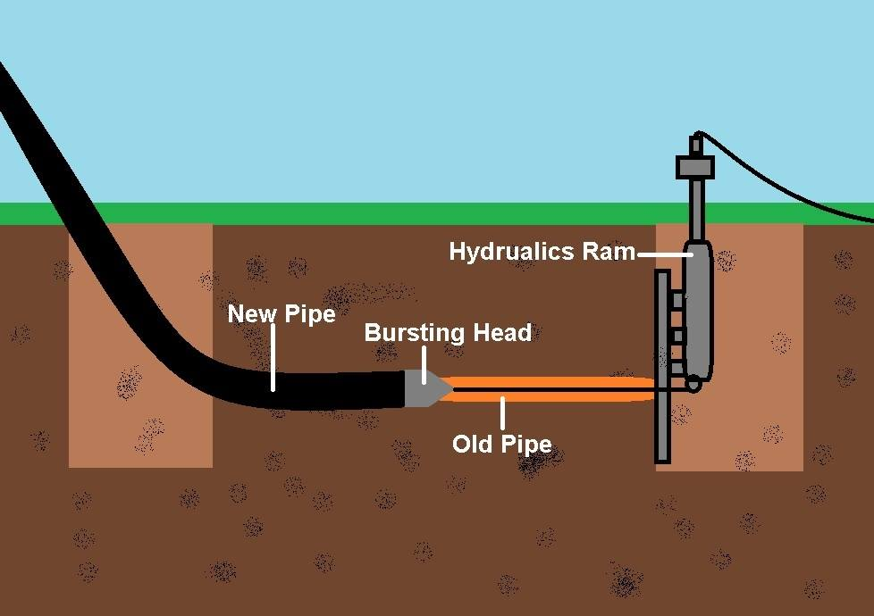 The Pros And Cons Of Using Trenchless Sewer Repair