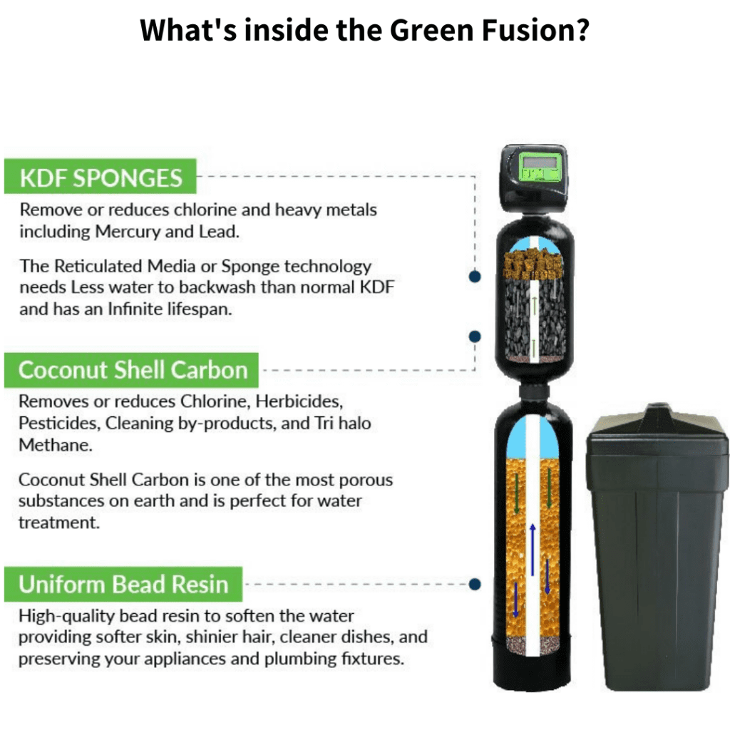 What is inside the Green Fusion Water System